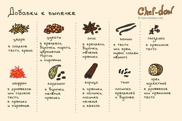 Различные добавки к выпечке.
