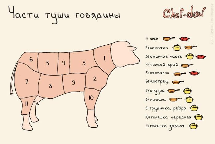 Варианты приготовления разных частей тушки говядины.