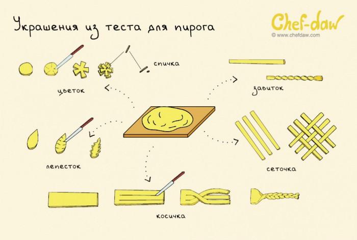 Несколько простых способов украсить пирог.