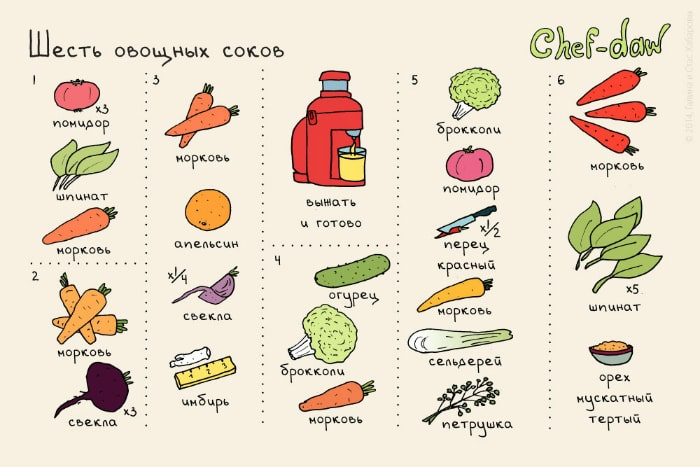 Шесть сочетаний овощей для приготовления свежевыжатого сока.