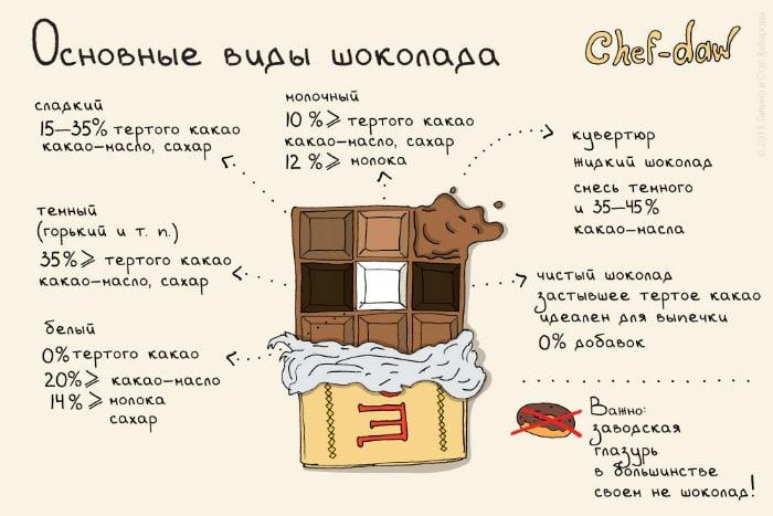 Основные виды шоколада.