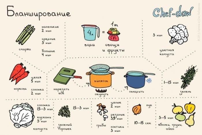 Несколько правил правильной термической обработки овощей.