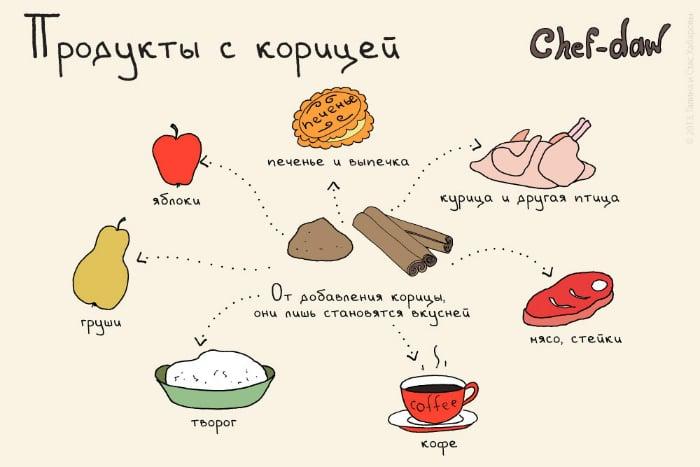 Продукты, которые хорошо сочетаются с корицей.