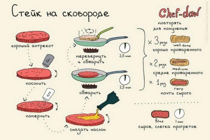 Приготовление стейков разной степени прожарки на сковороде.