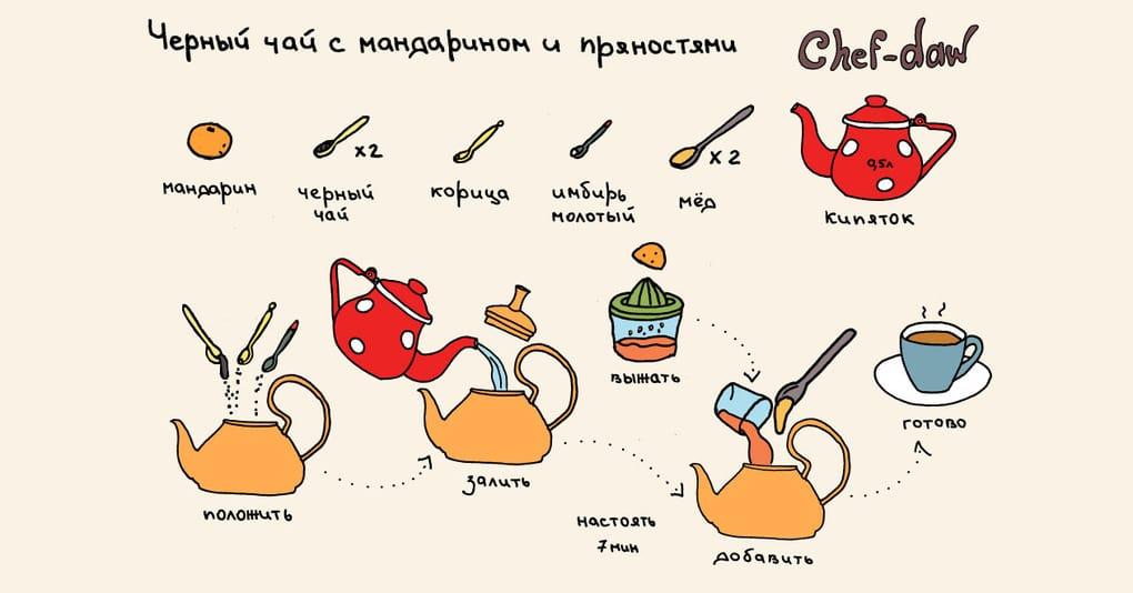 19 кухонных лайфхаков в картинках