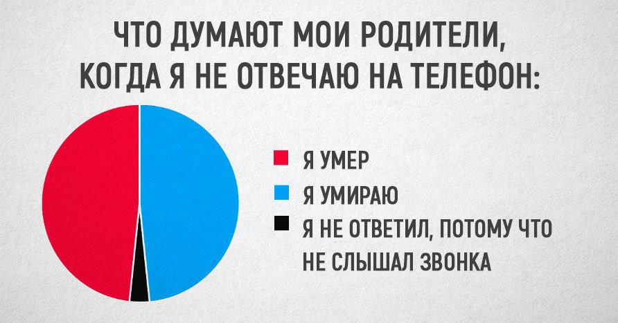 Весёлые жизненные диаграммы о ситуациях, которые будут понятны каждому