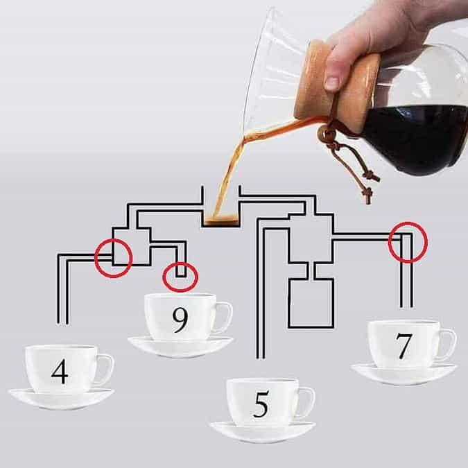 А вы сможете сказать, какая чашка наполнится кофе первой?