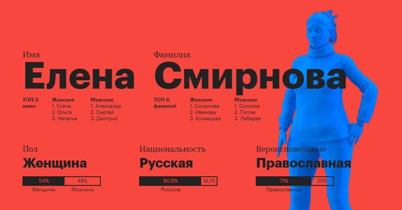 Кто такой средний россиянин? Канал РБК решил усреднить статистику за 2017 год и посмотреть, что за человек в итоге получился