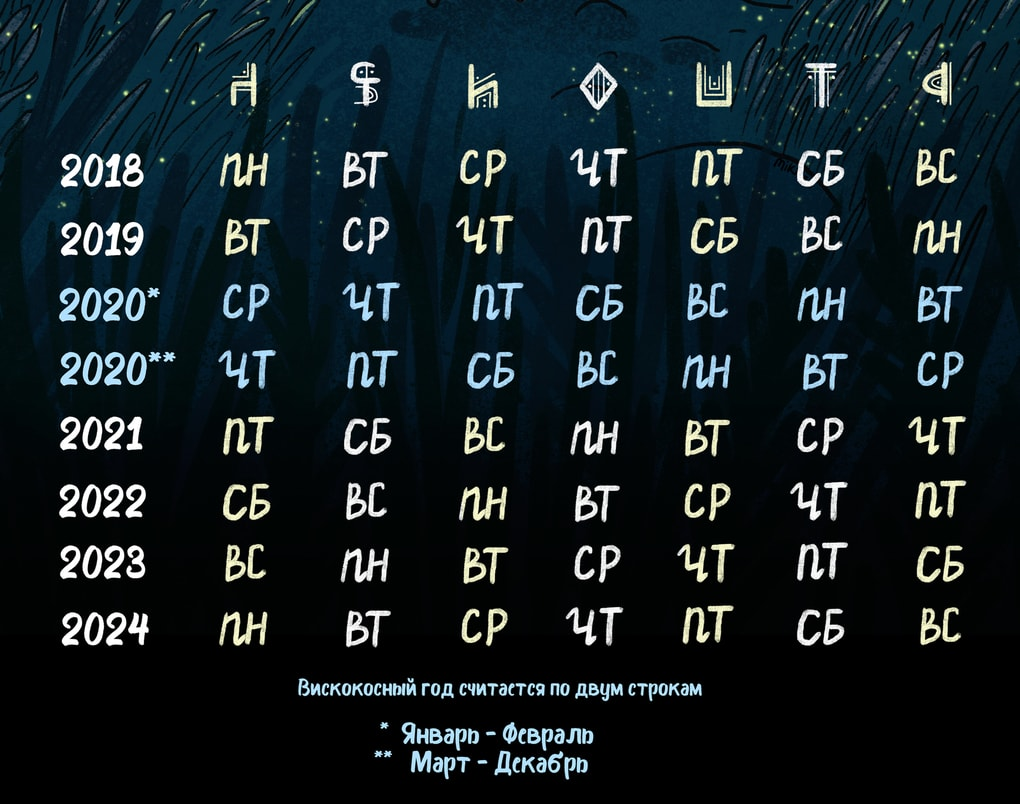 Художница создала календарь со знаками зодиака, и им можно пользоваться каждый год, ничего не меняя 2