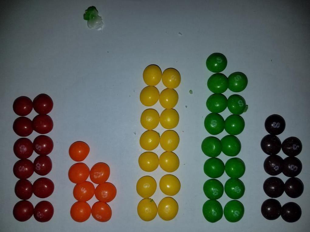 161 - Математик решил отыскать две одинаковых пачки Skittles. Ему понадобилось 82 дня и 27 тысяч конфет