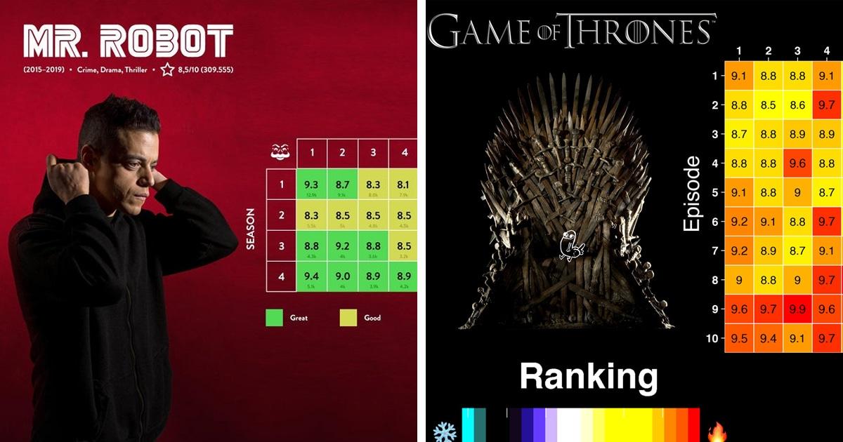 Пользователи сети проанализировали оценки сериалов и показали, как одни держали марку, а другие скатывались